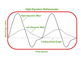 Blood Sugar Levels after Eating