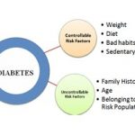 Type 2 Diabetes Causes